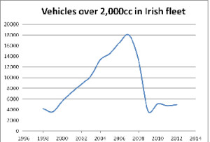 Chart2_vehicles_over_2,000cc