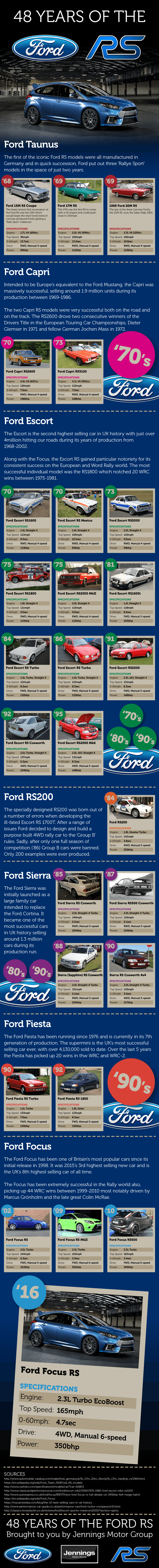 ford-rs-infographic