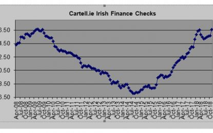 Cartell.ie: Outstanding finance at record levels